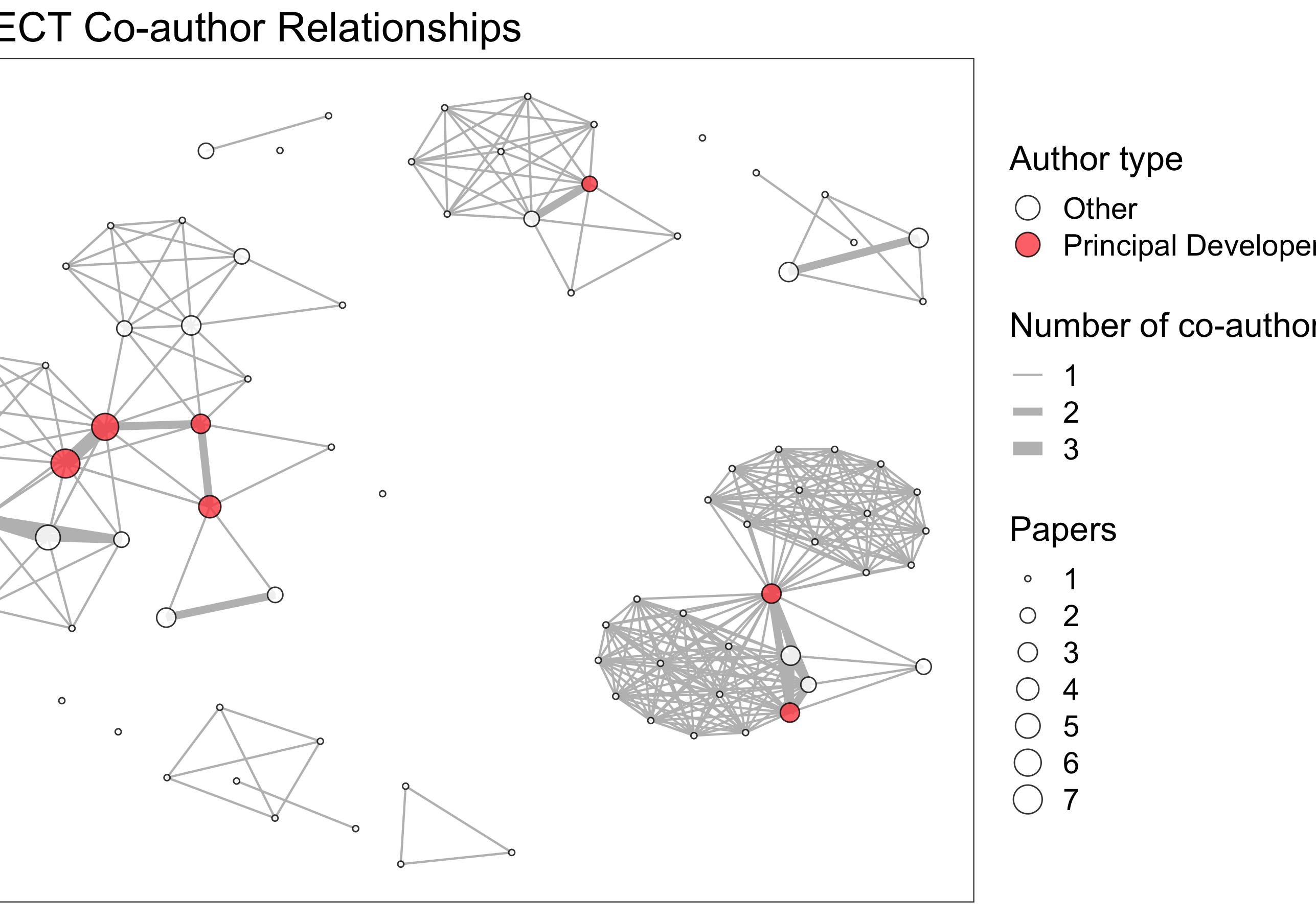 aspect_author_plot_no_labels